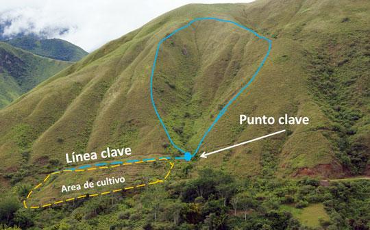 El punto clave consiste en una mini represa que impide que el agua de lluvia corre loma abajo por la quebrada al río.
